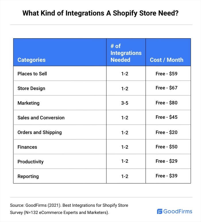 What Types Of Integrations A Shopify Store Need?
