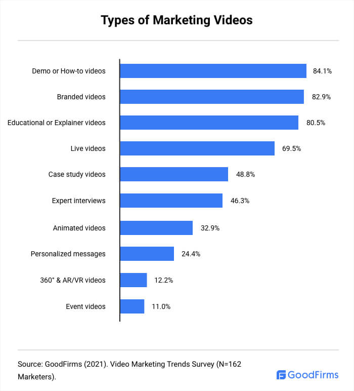 Types of Marketing Videos