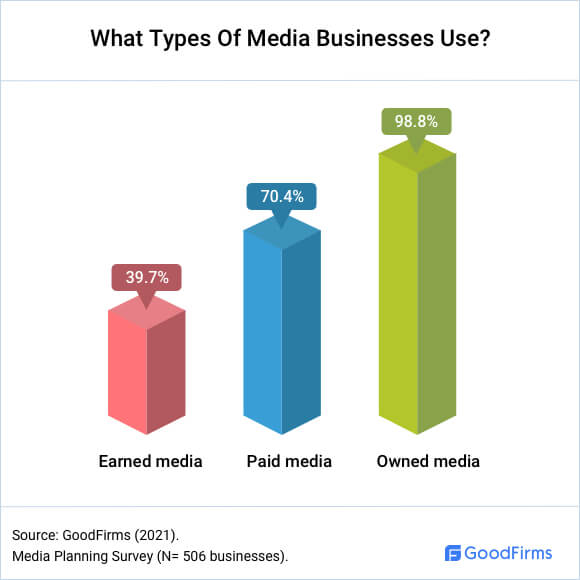 What Types Of Media Businesses Use?