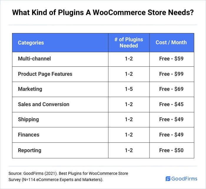 What Types Of Plugins A WooCommerce Store Needs?