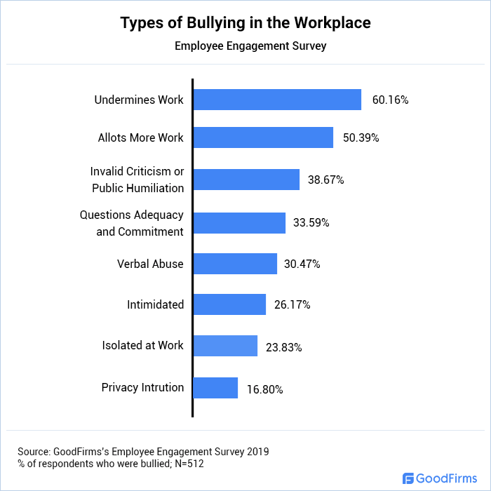 Types of Bullying in the Workplace