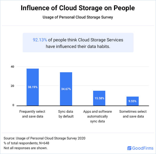 What are the data habits for personal cloud storage users?