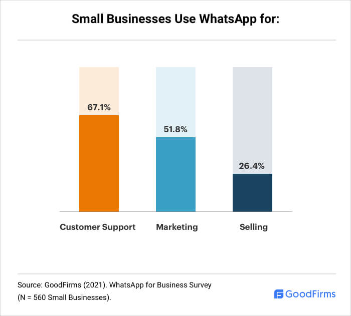 For What Small Businesses Use WhatsApp?