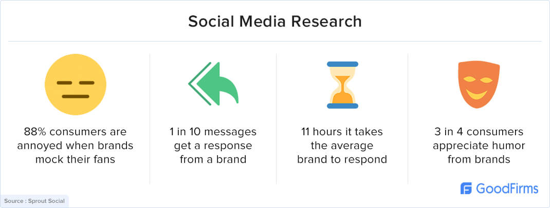 Users engage with a brand on social media