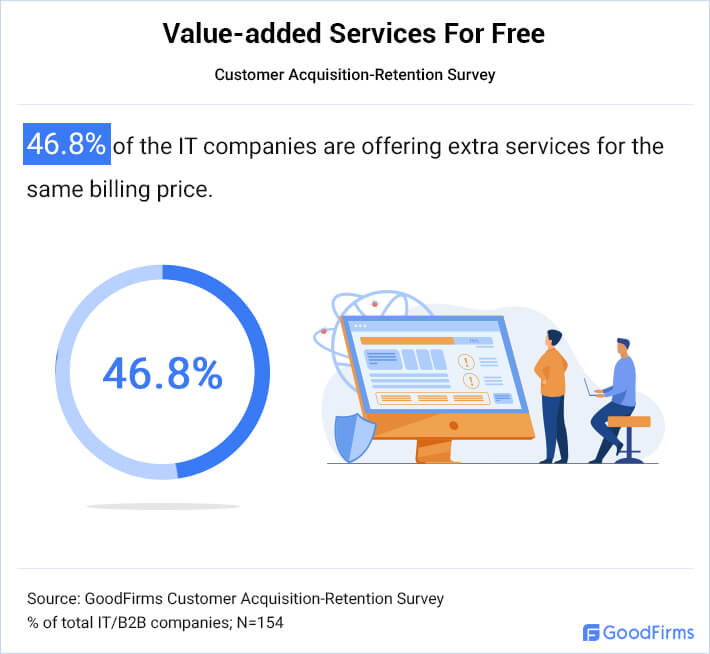 IT Companies Offer Value Added Services For Free