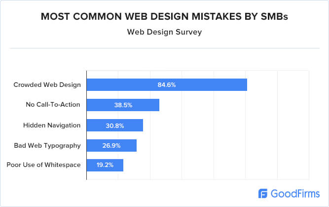 web design mistakes made by SMBs