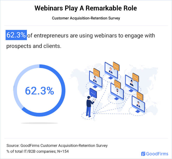 Webinars Help Businesses Increase User Engagement