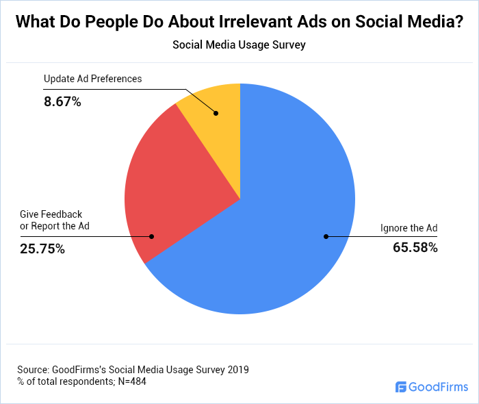 What Do People Do About Irrelevant Ads on Social Media?