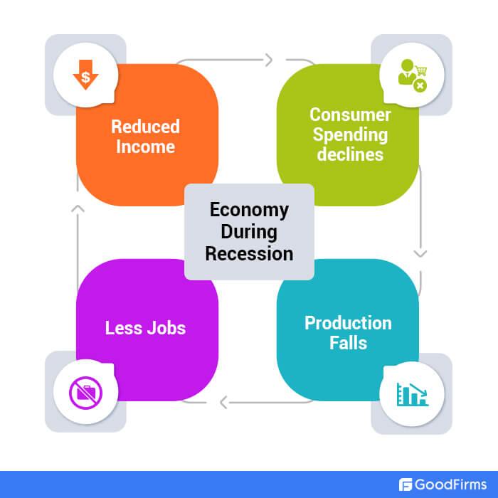 Understanding The Economic Recession