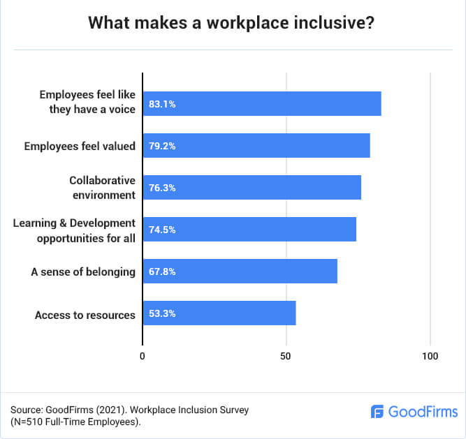 What Makes a Workplace Inclusive?