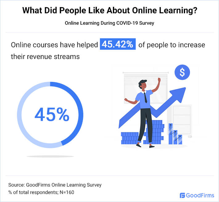 What Did People Like About Online Learning 2