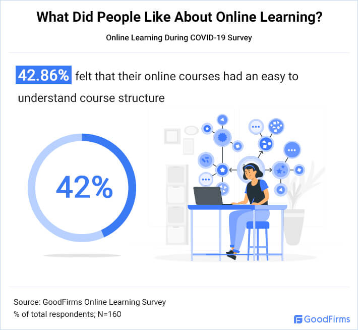 What Did People Like About Online Learning 3