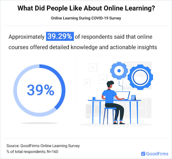 What Did People Like About Online Learning 4