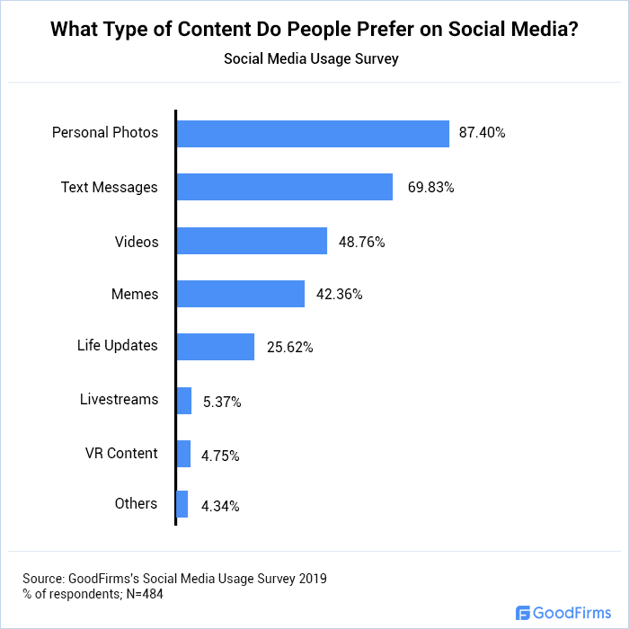 What Type of Content Do People Prefer on Social Media?
