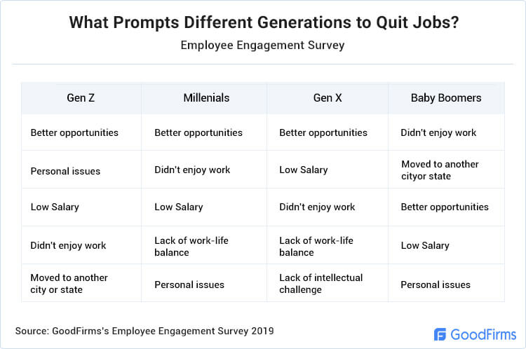 What Prompts Different Generations to Quit Jobs?