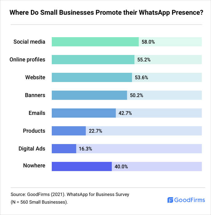 Where Do SMBs Promote their WhatsApp Presence?