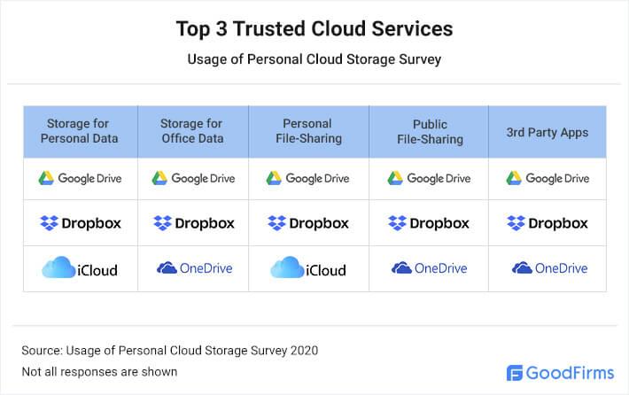 Which cloud storage is safest?
