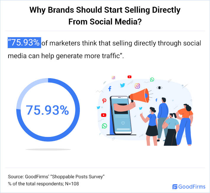 Why Brands Should Start Selling Directly from Social Media?