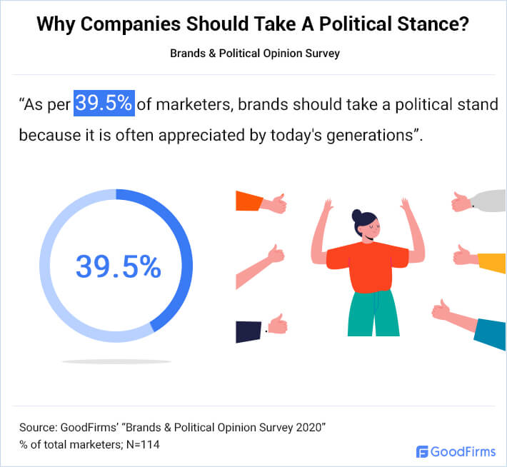 Why Companies Should Take a Political Stance?
