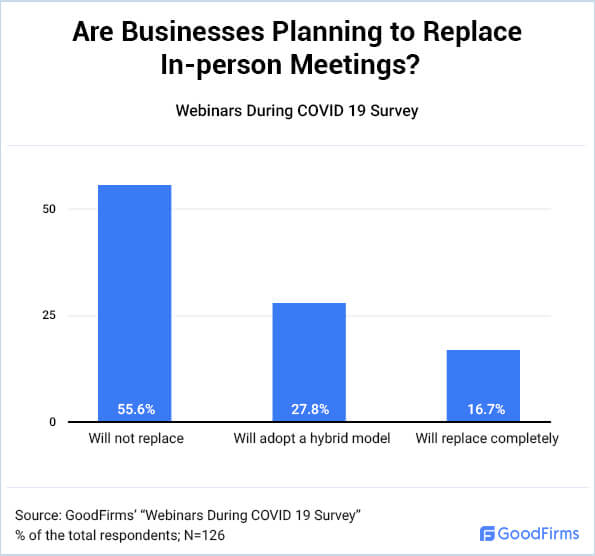 Are Businesses Planning to Replace In-person meetings?