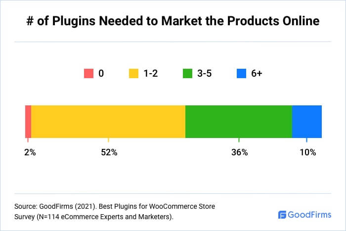 How Many WooCommerce Plugins Are Needed To Market The Products Online?