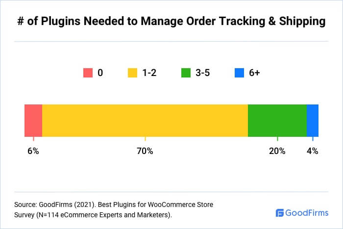 How Many WooCommerce Plugins Are Needed To Manage Shipping?