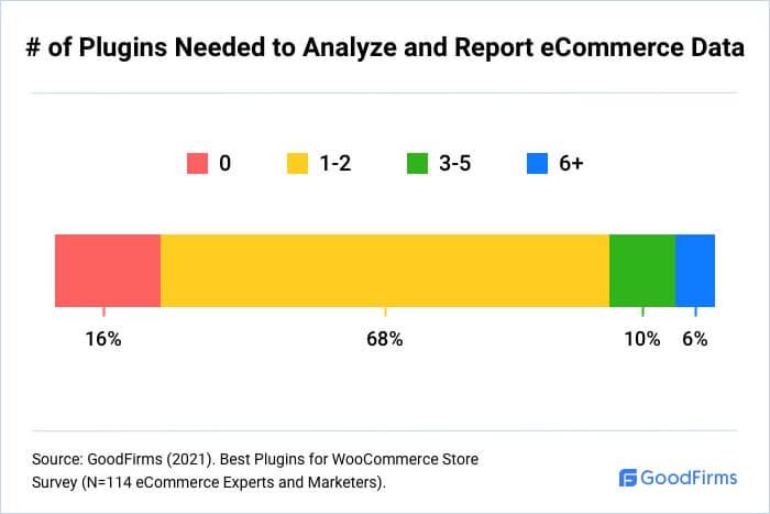 How Many WooCommerce Plugins Are Needed To Analyze eCommerce Data?