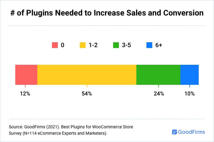 How Many WooCommerce Plugins Are Needed To Increase Sales And Conversion?