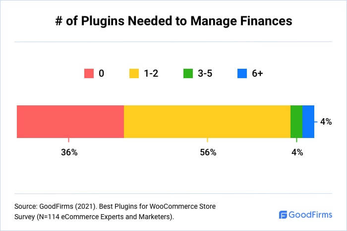 How Many WooCommerce Plugins Are Needed To Manage Finances?