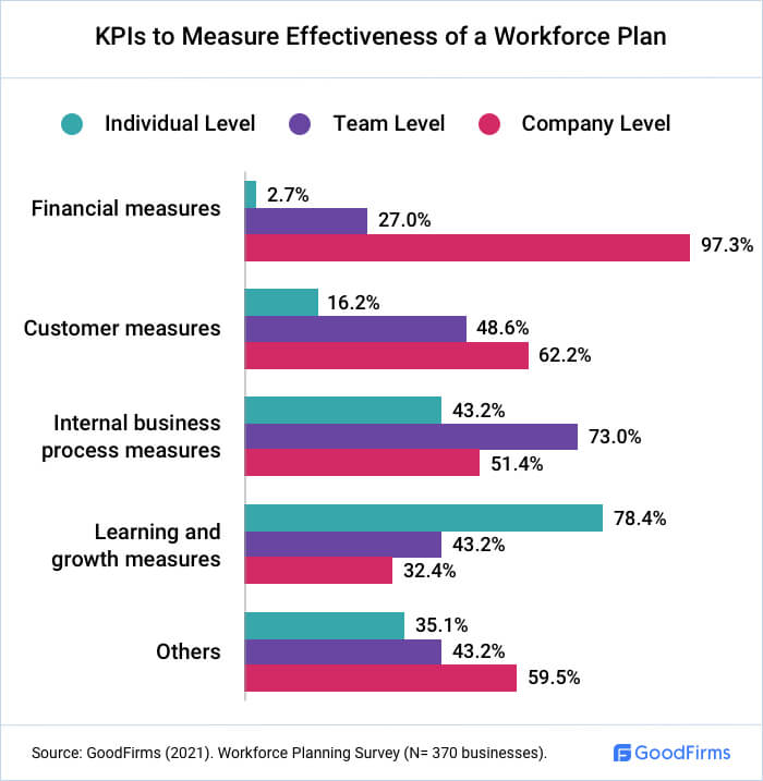 What KPIs Are Used To Measure A Workforce Plan?