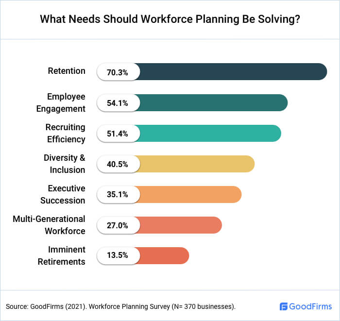 What Needs Should Workforce Planning Be Solving?