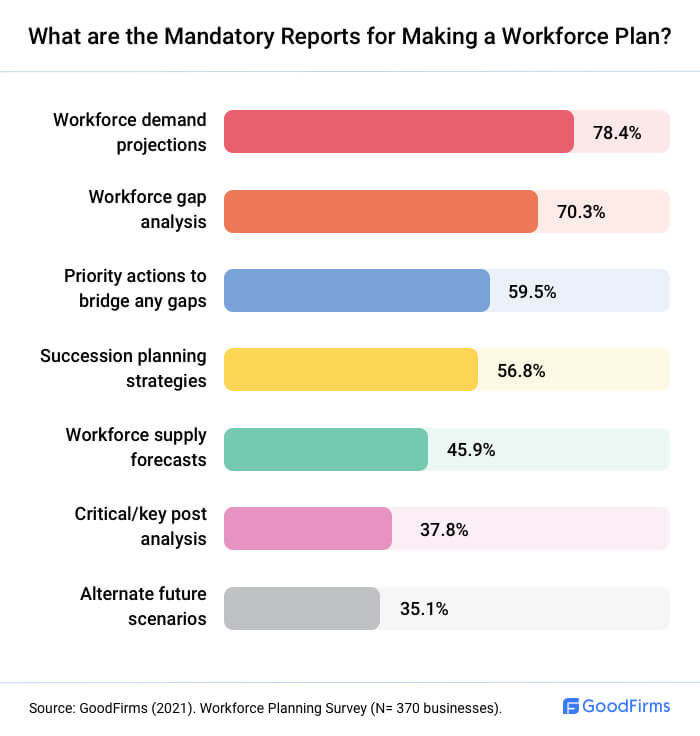 What Reports Are Mandatory For Making A Workforce Plan?